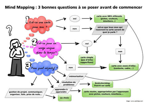 Mind mapping : 3 bonnes questions à se poser avant de commencer | Apprentissage en ligne | Scoop.it