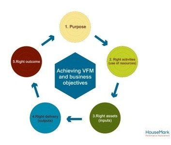 Total VFM - Consultancy - HouseMark | Value for money | Scoop.it