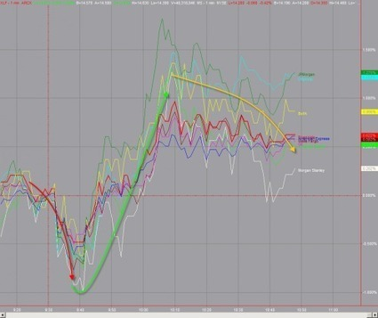 One Hour Later: Stop Hunt Over - Reality Reasserts | ZeroHedge | Gold and What Moves it. | Scoop.it