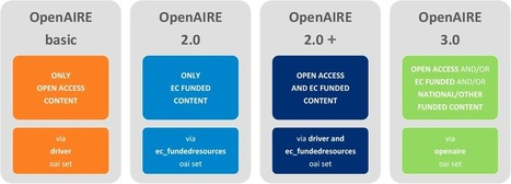 Open access to research data: the Open Research Data Pilot | H2020 | Research | Scoop.it