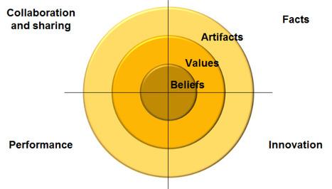 Using Culture as a KPI | Collaborationweb | Scoop.it