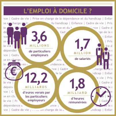États généraux - Emploi à domicile | La Fepem dans les médias. | Scoop.it