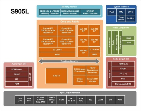 Amlogic S905L Processor Drops VP9 Codec, TS Inputs for Tuners, and the Camera Interface | Embedded Systems News | Scoop.it