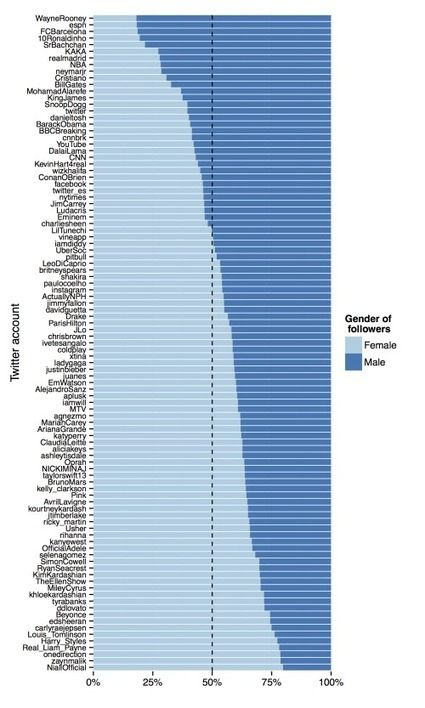 Celebrity twitter followers by gender | Social Network Analysis #sna | Scoop.it