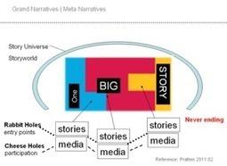 // 3 x 3 Basics | Transmedia Storytelling | Digital Cinema - Transmedia | Scoop.it