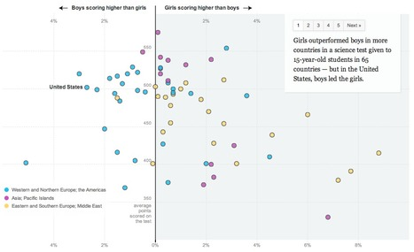 Girls Lead in Science Exam, but Not in the United States | Social Storytelling | Scoop.it