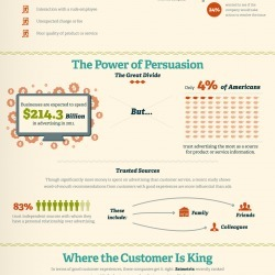 Why Companies Should Invest in the Customer Experience | Visual.ly | Small Business Marketing | Scoop.it