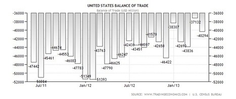 United States Balance of Trade | perdue eco101 | Scoop.it
