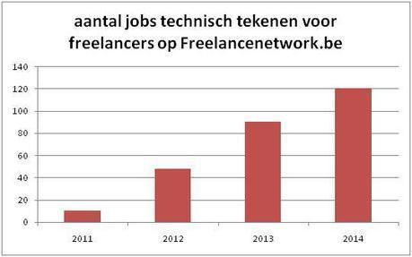 Elke maand melden zich 15 freelance technisch tekenaars op Freelancenetwork.be | Freelance Network | Scoop.it