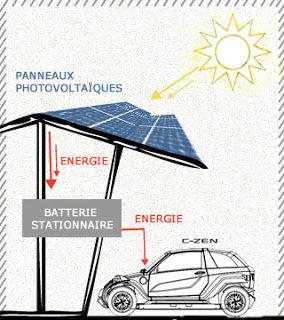 Projet Zen e Drive : des voiturettes à énergie solaire | Le Côté Obscur du Nucléaire Français | Scoop.it