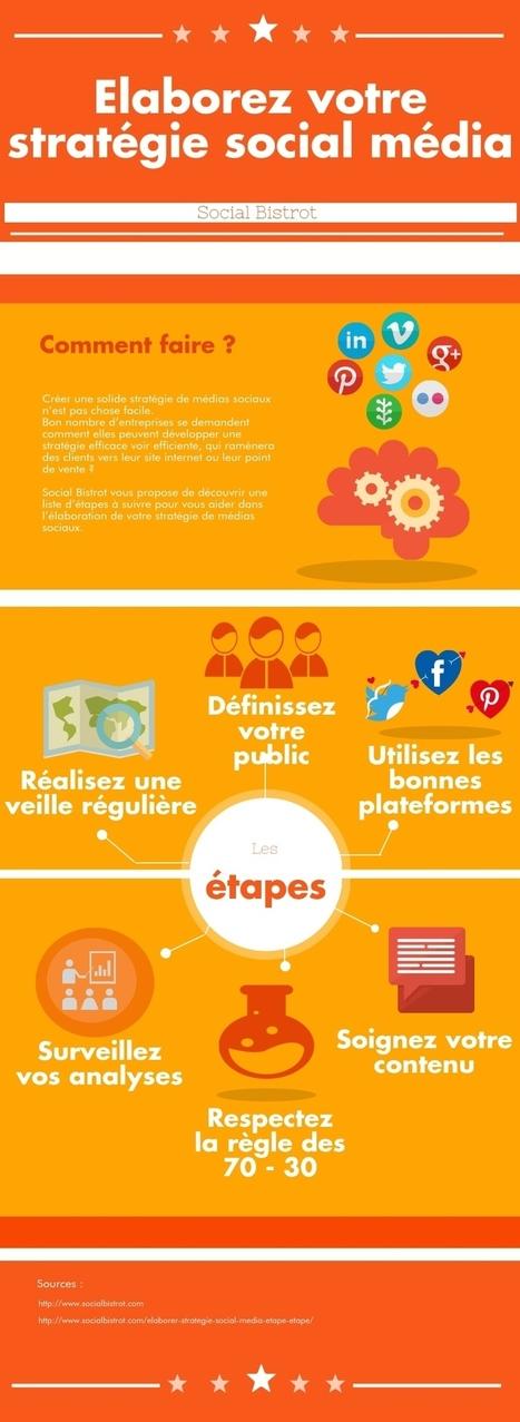 Elaborer sa stratégie social media étape par étape | SOCIAL MEDIA_CM_COM | Scoop.it