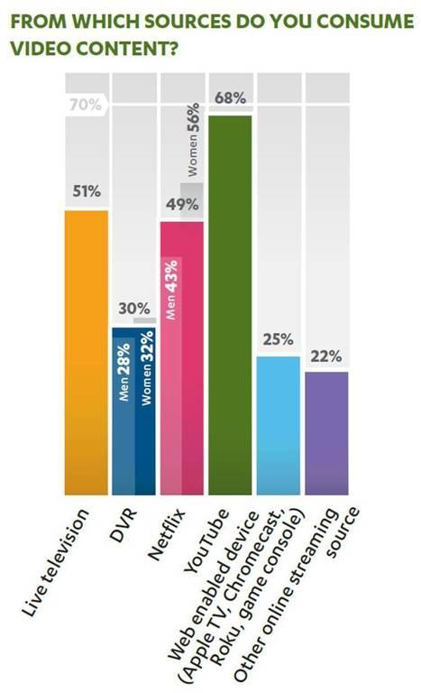TV / Vidéo : les lignes se brouillent de plus en plus, YouTube domine | Online Video & WebTv Business | Scoop.it