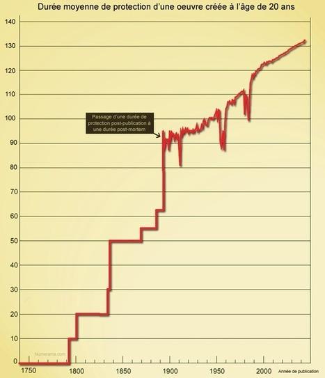 L'affaiblissement progressif du domaine public, en un schéma | Veille de Black Eco | Scoop.it