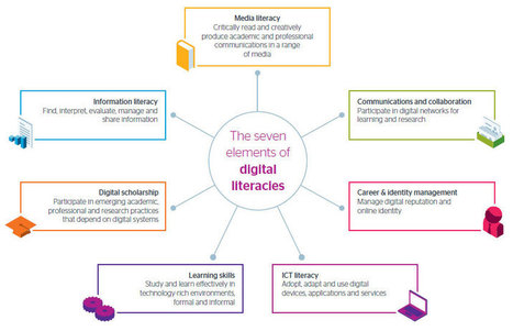 Developing students' digital literacy | Jisc | Language Learning: Digital tools and virtual spaces | Scoop.it