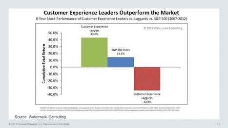 Twitter / forrester: Customer experience leaders ... | Transparent Marketing | Scoop.it
