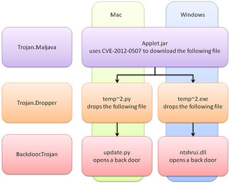 Both Mac and Windows are Targeted at Once! | Apple, Mac, iOS4, iPad, iPhone and (in)security... | Scoop.it