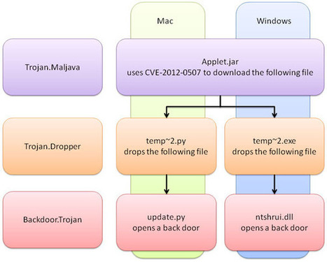 Both Mac and Windows are Targeted at Once! | Apple, Mac, MacOS, iOS4, iPad, iPhone and (in)security... | Scoop.it