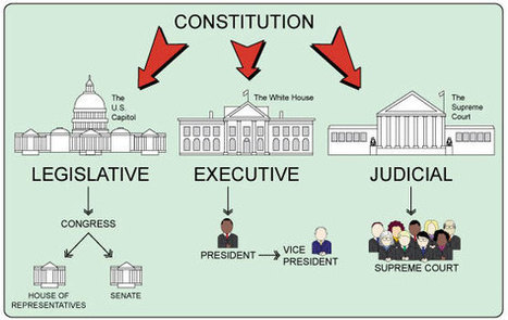 Ben's Guide: Branches of Government (3-5) | Branches of Government- SDL | Scoop.it