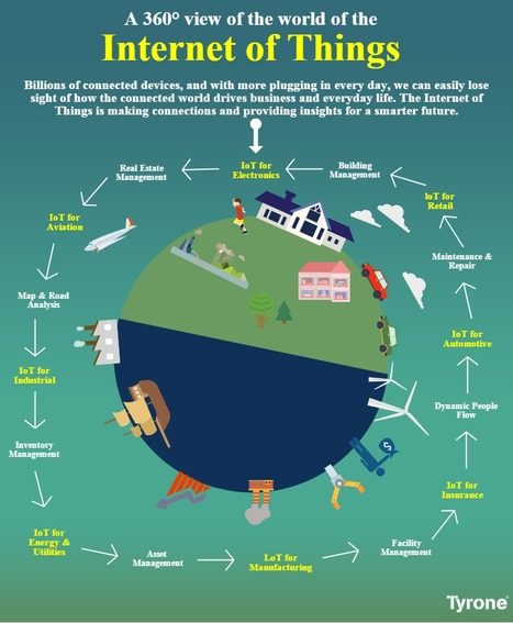 A 360° view of the world of the ‪#‎InternetofThings‬ {‪#‎IoT‬} For More Infographics: http://goo.gl/AwXmTr | tyrone | Scoop.it