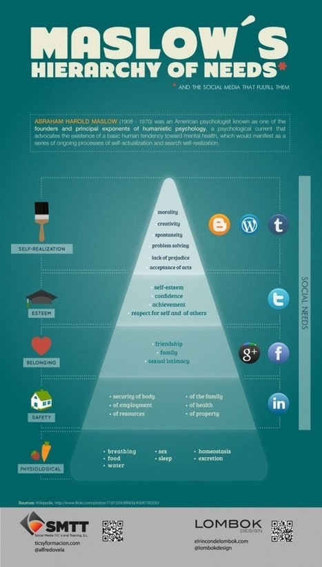 Maslow's hierarchy of needs...and the social media that fullfill them | www.Sven van Leuken.com | Social Media 3.0 | Scoop.it