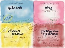 Créer de meilleurs contenus pour gagner et fidéliser les internautes | beerbergman.com | Web 2.0 et société | Scoop.it