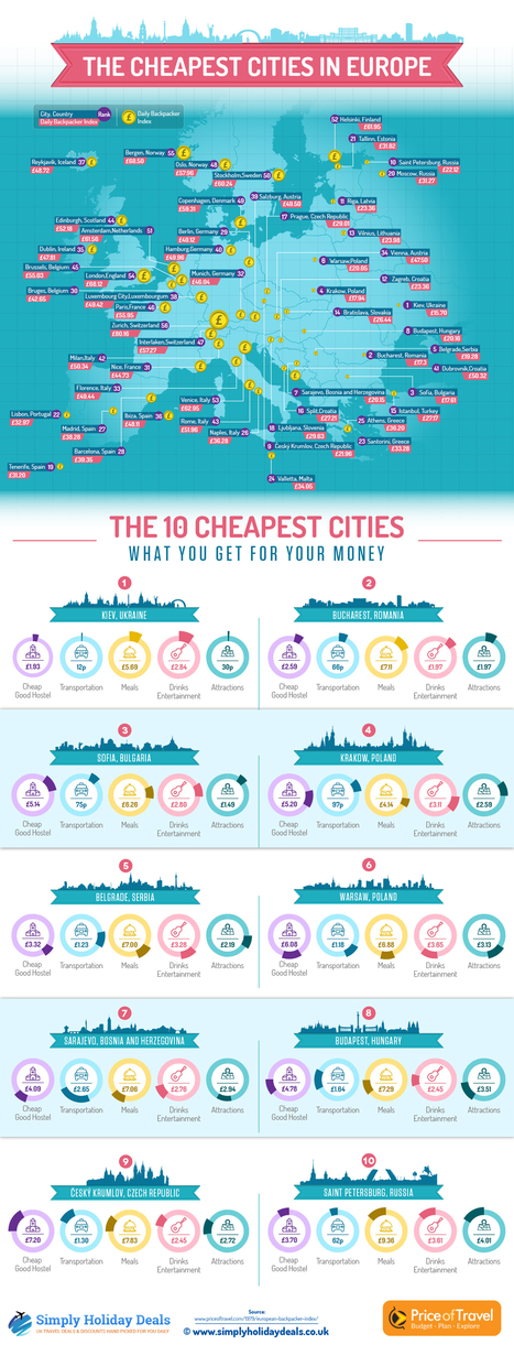 Cheapest-Cities-in-Europe. Infographic | Teaching (EFL & other teaching-learning related issues) | Scoop.it