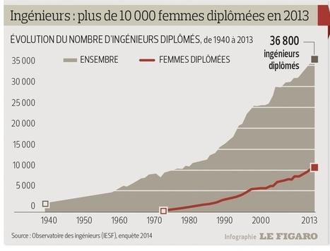 Les ingénieurs sont toujours courtisés par les entreprises - Le Figaro | LConnect | Scoop.it