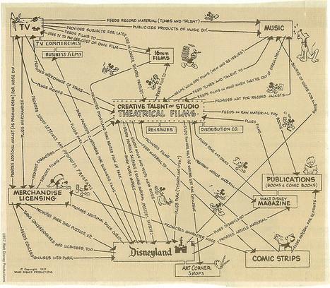 Walt Disney Mind Map | Transmedia: Storytelling for the Digital Age | Scoop.it