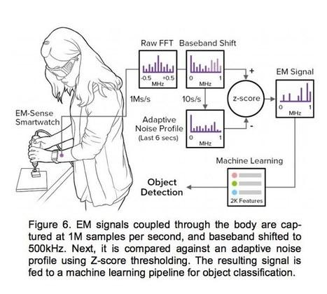 EM-Sense: la reconnaissance tactile des objets utilisés via leurs ondes électromagnétiques | La technologie au service du quotidien - Technique | Scoop.it