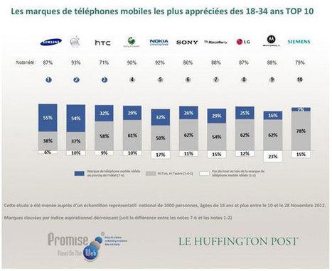 Quelle est la marque de téléphonie préférée des français ?   Meilleurmobile Actu   L'actu de la téléphonie mobile   Scoop.it