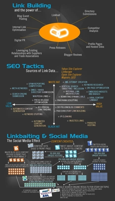 Link Building Guide for Bloggers   Better know and better use Social Media today (facebook, twitter...)   Scoop.it