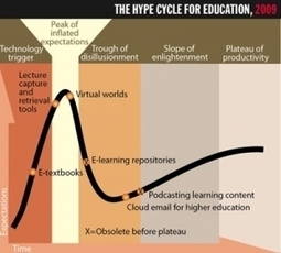 "Education Technology's ""Hype Cycle"" (Gartner Research) 