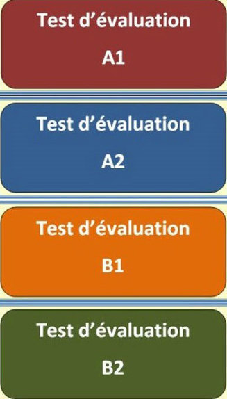 TICs en FLE: Evaluez votre niveau en français : tests multimédias (A-1 à B-2) | L'Atelier de la Culture | Scoop.it