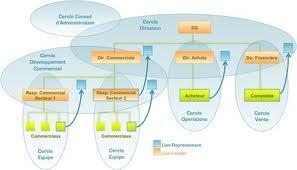 » Une entreprise qui pratique l'holacratie, la rencontre Eric Allodi | Démocratie participative & Gouvernance | Scoop.it