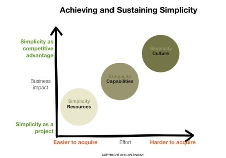 Retail Banking Strategies: Simplicity in Banking | Digital Banking | Scoop.it