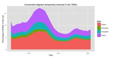 "Sapping Attention: Some long term perspective on the ""crisis"" in humanities enrollment 
