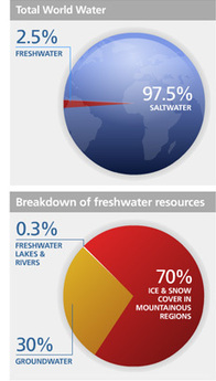 UN-Water Statistics - Water Resources | Global Perspective Education | Scoop.it