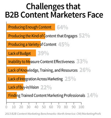 Content Marketing Best Practices for Business Focused Brands | Demand Generation Through Content Marketing | Scoop.it