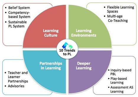 Personalize Learning: 10 Trends to Personalize Learning in 2015 | Learning At Work | Scoop.it