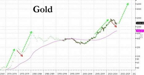 Gold Completes Golden Cross | Zero Hedge | Gold and What Moves it. | Scoop.it