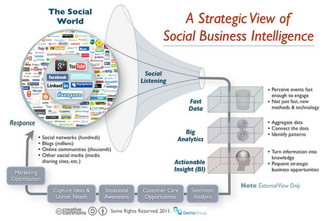 Listen, Analyze, Respond: The Virtuous Cycle of Social Business #web20 #socialmedia | Leadership Think Tank | Scoop.it