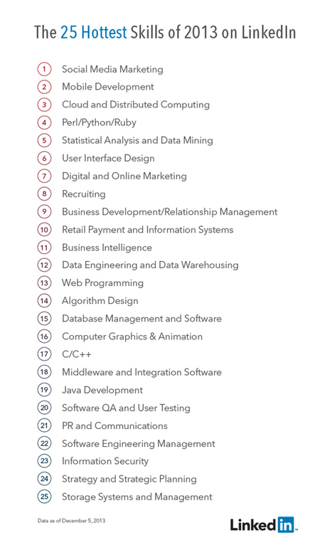 The 25 Hottest Skills That Got People Hired in 2013 | LinkedIn Marketing Strategy | Scoop.it