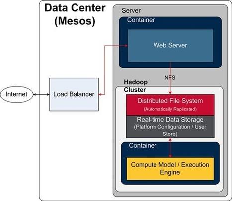 Zeta Architecture: Hexagon is the new circle - O'Reilly Radar | Elastic Enterprise | Scoop.it