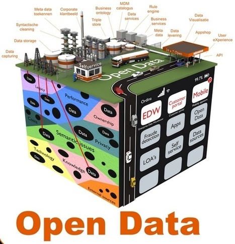 "How PLM can discover ""data opportunity""? 