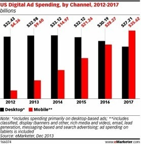 Most Digital Ad Growth Now Goes to Mobile as Desktop Growth Falters | Entrepreneurship, Innovation | Scoop.it