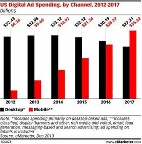 Les 5 grandes tendances du marketing numérique en 2014 : Mobile First ! | Atawad | Scoop.it