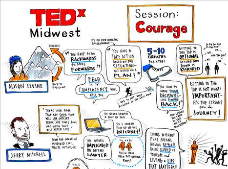 Graphic Recordings - TEDxMidwest 2011/Chicago Ideas Week 2011 | SKETCHNOTING | Scoop.it