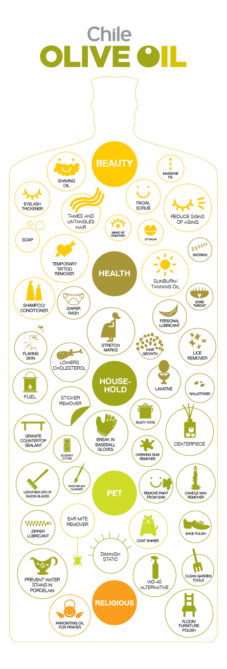 The many uses for Olive Oil. | Did you know? | Scoop.it