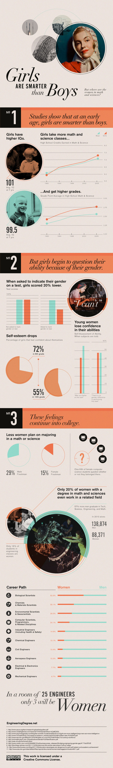 Case Study: Do you think Girls Are Smarter Than Boys? Final Verdict | All Infographics | Outlaw Writing Infographics | Scoop.it