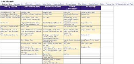 ¡Profe! Aplicaciones para iPad clasificadas | Noticias, Recursos y Contenidos sobre Aprendizaje | Scoop.it